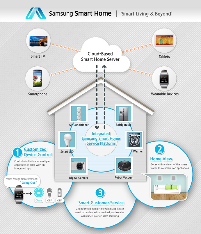 Samsung Smart Home Announced at CES 2014